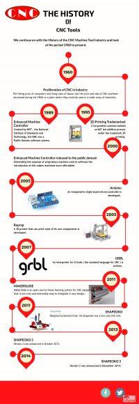 CNC history of cnc machine tools