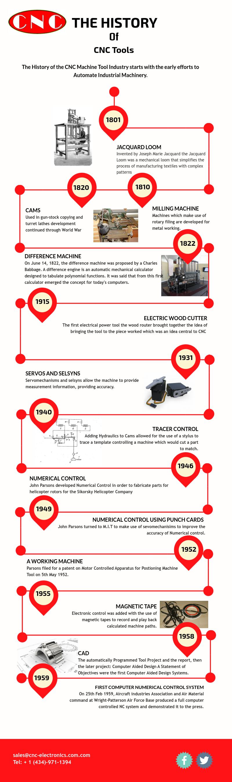 History of CNC Tools
